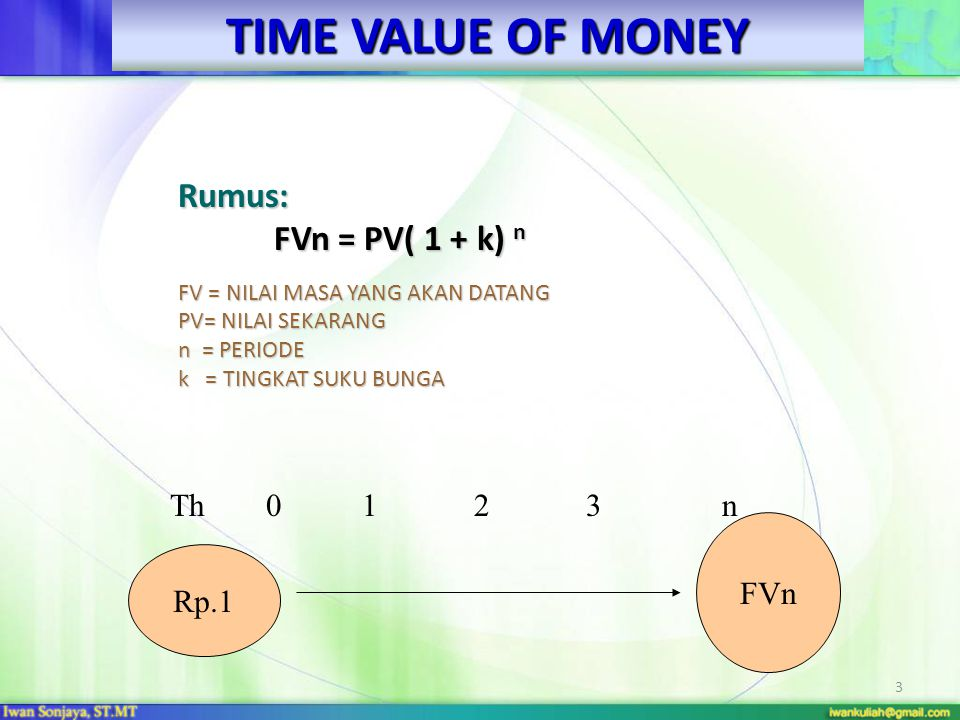 TIME VALUE OF MONEY Rumus: FVn = PV( 1 + k) n