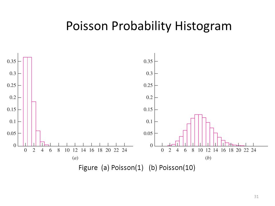 Probability distribution ppt download poisson probability histogram ccuart Gallery
