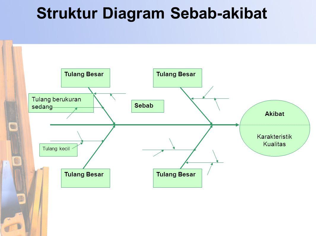 7 alat bantu pengendalian mutu ppt download struktur diagram sebab akibat ccuart Image collections