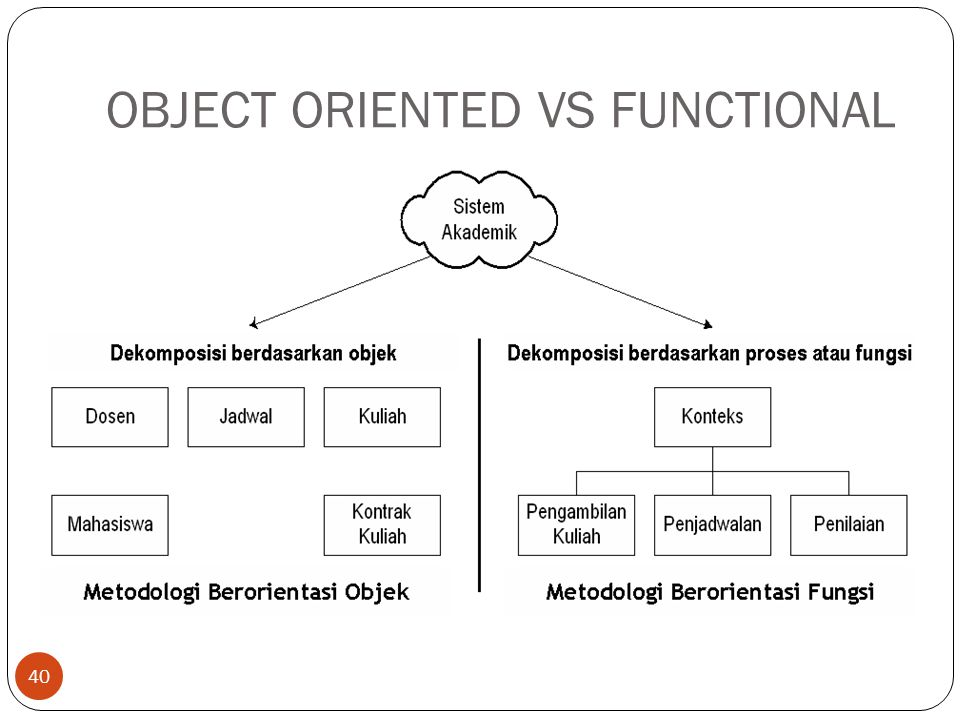 OBJECT ORIENTED VS FUNCTIONAL