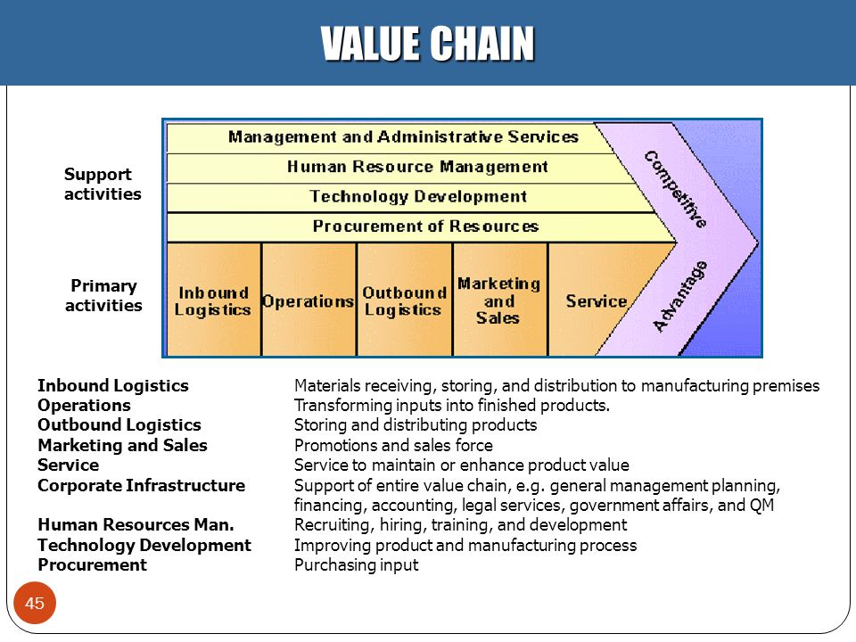 VALUE CHAIN Support activities Primary activities