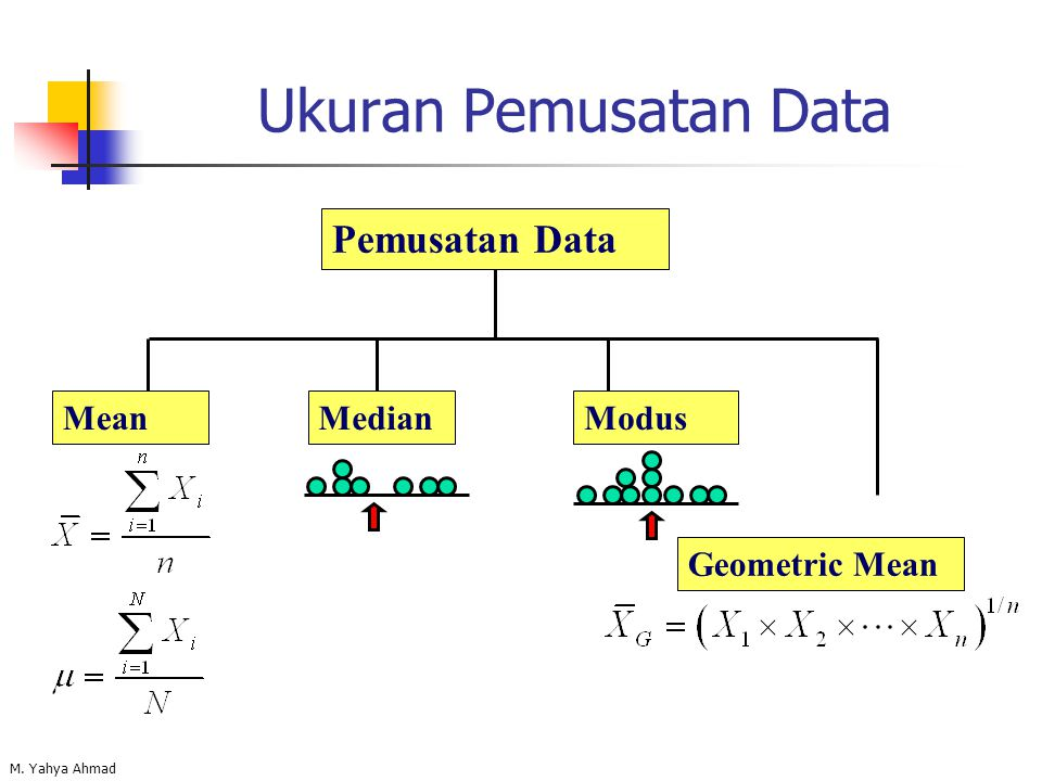 Ukuran Pemusatan Data Pemusatan Data Mean Median Modus Geometric Mean