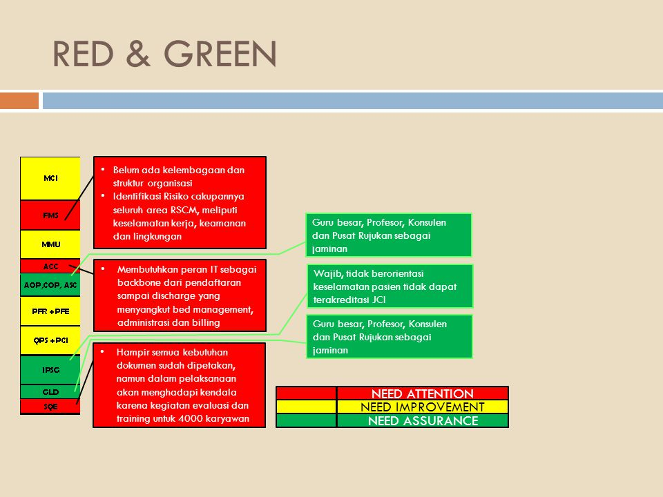 RED & GREEN NEED ATTENTION NEED IMPROVEMENT NEED ASSURANCE