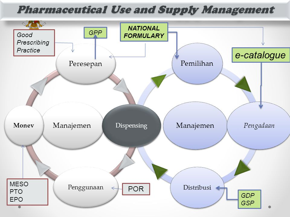Pharmaceutical Use and Supply Management