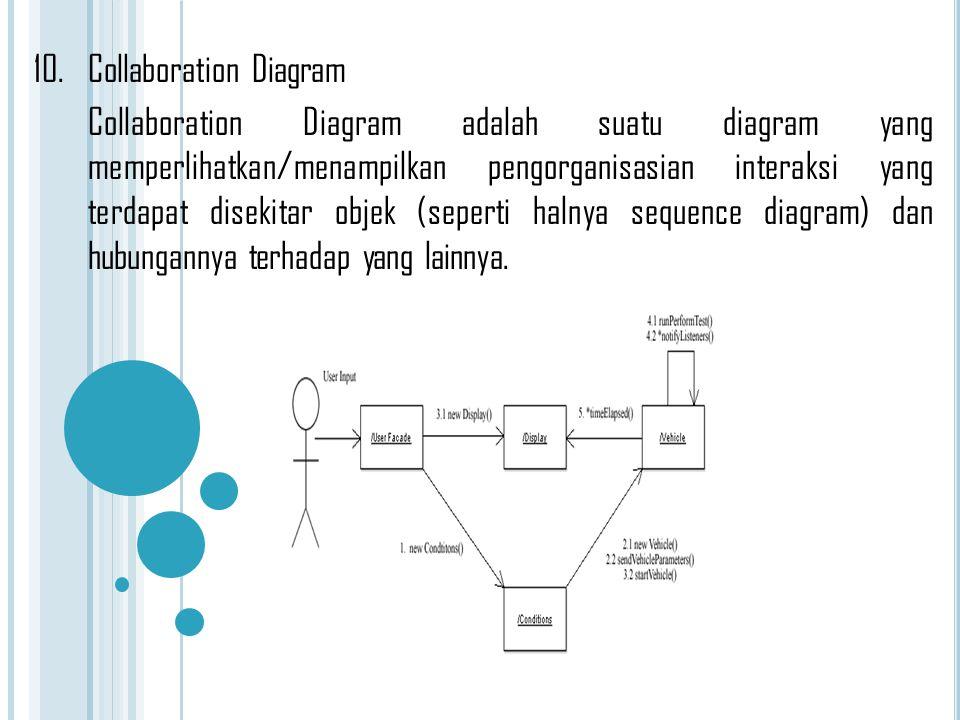 13 Komponen Diagram Uml Proses Model Waterfall Ppt Download