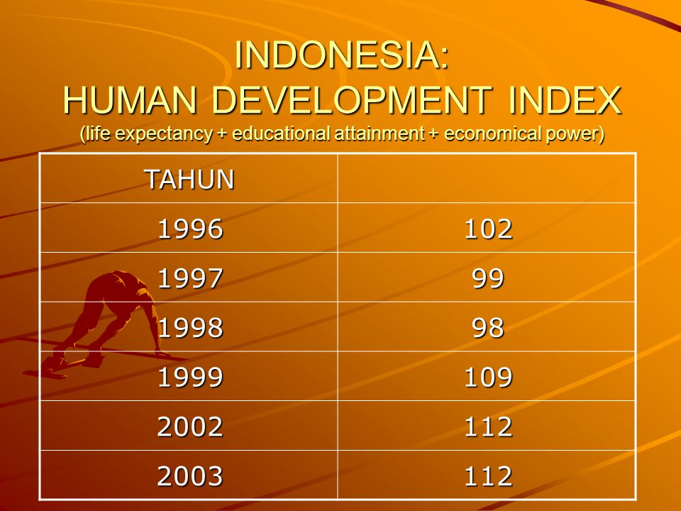 INDONESIA: HUMAN DEVELOPMENT INDEX (life expectancy + educational attainment + economical power)