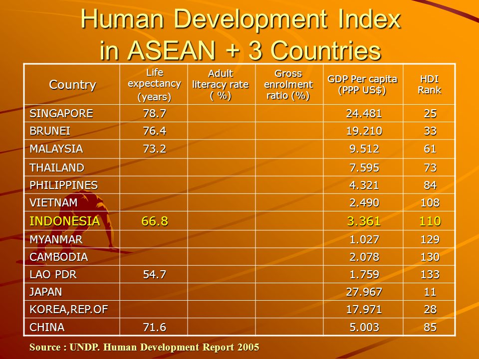 Human Development Index in ASEAN + 3 Countries