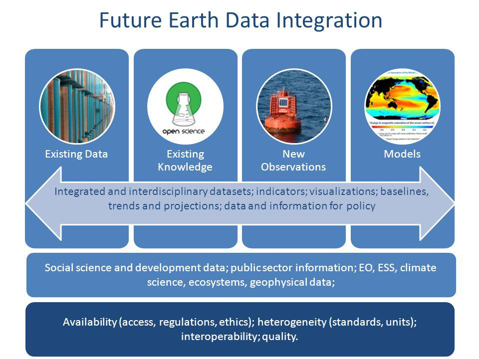 Future Earth Data Integration