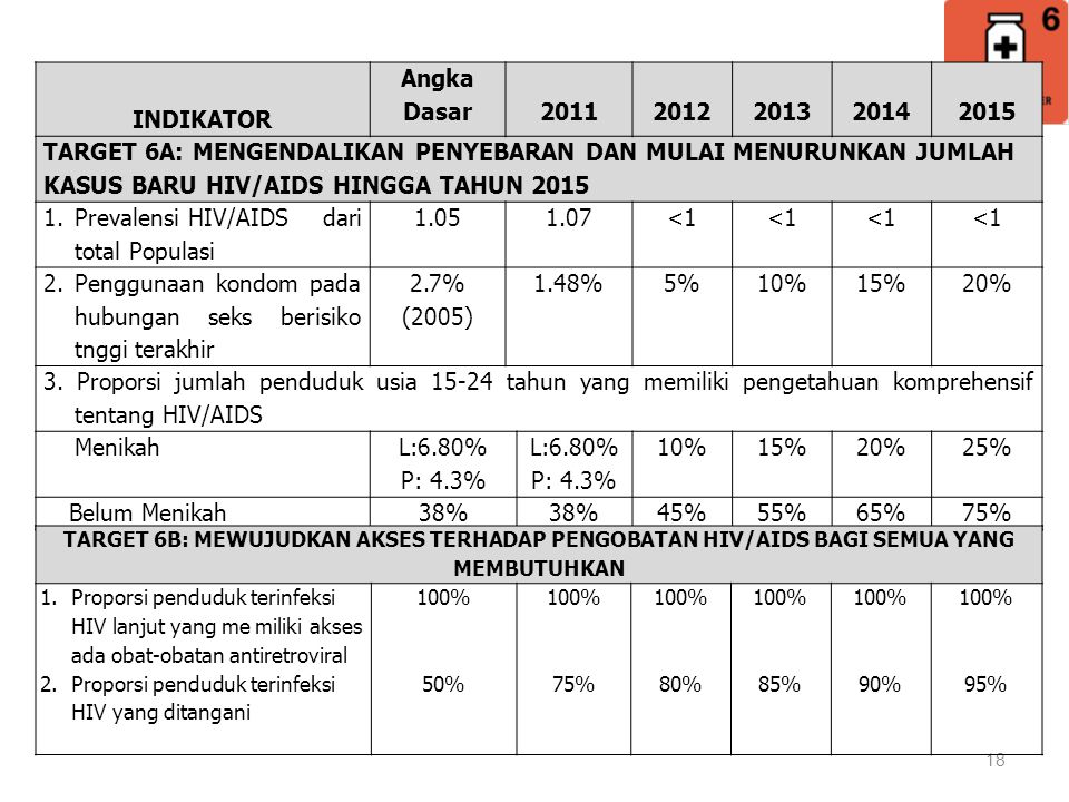 Prevalensi HIV/AIDS dari total Populasi 1.05 1.07 <1