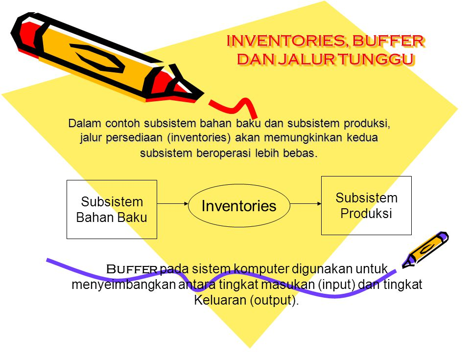 INVENTORIES, BUFFER DAN JALUR TUNGGU