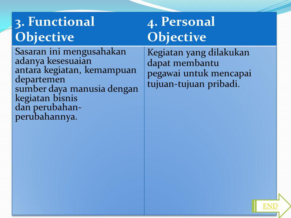 3. Functional Objective 4. Personal Objective