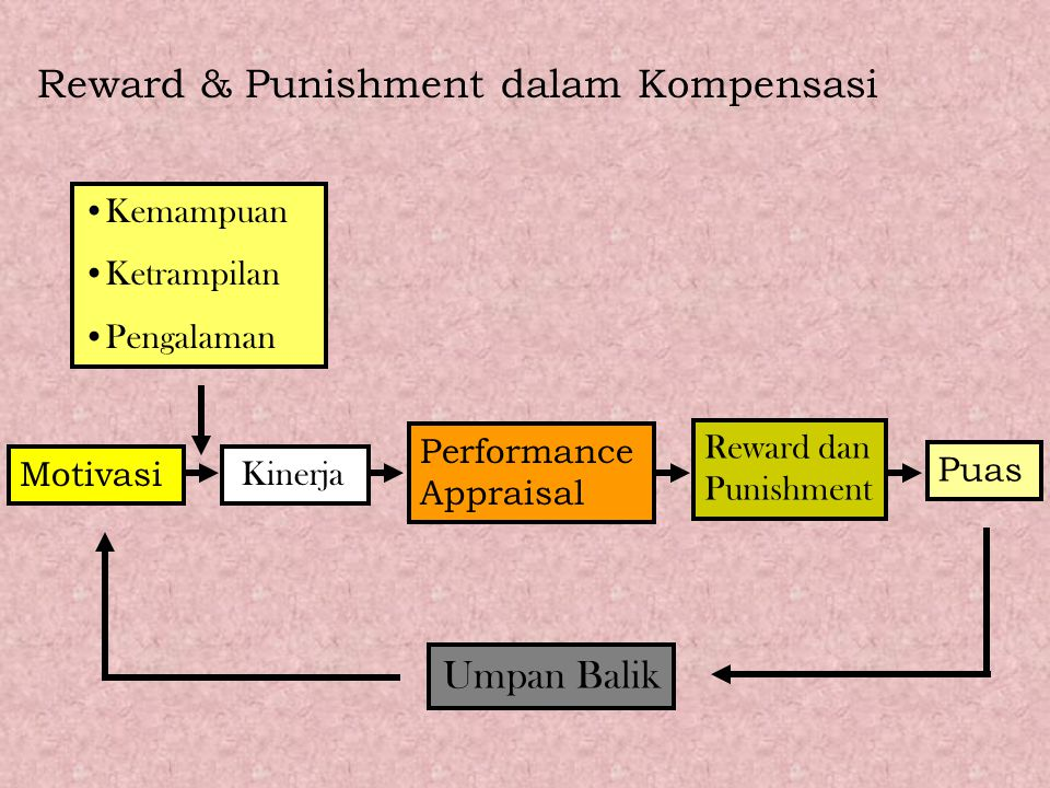 Reward & Punishment dalam Kompensasi