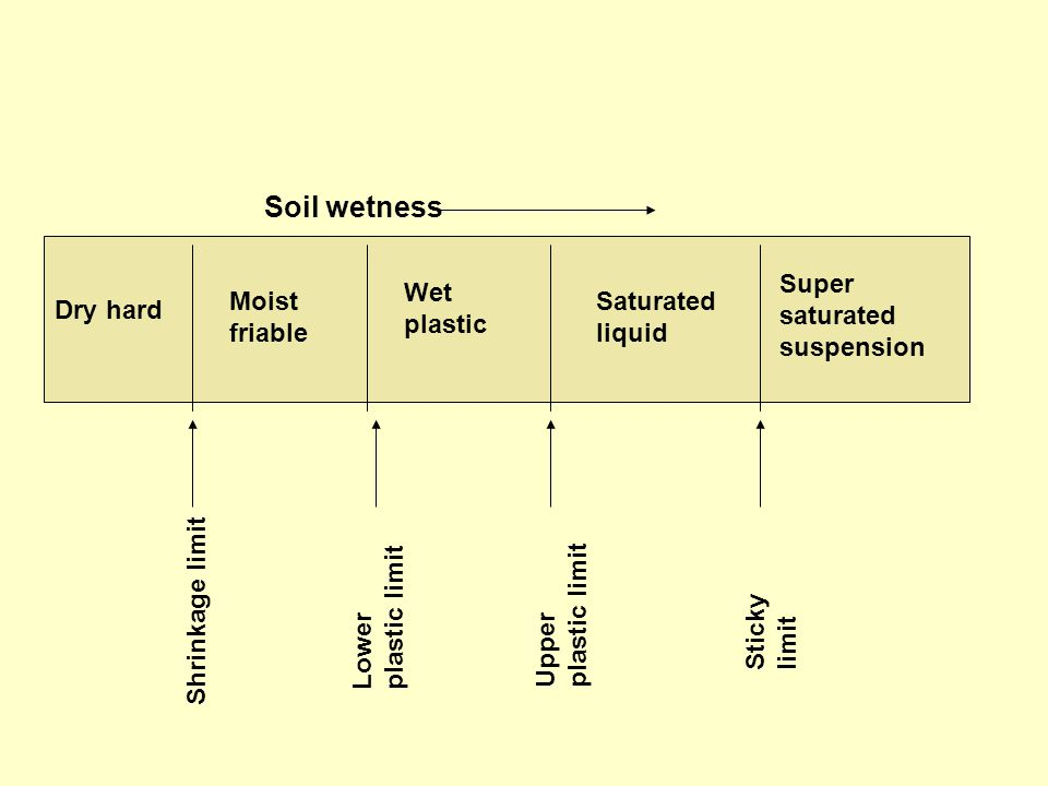 Soil wetness Super saturated suspension Wet plastic Moist friable