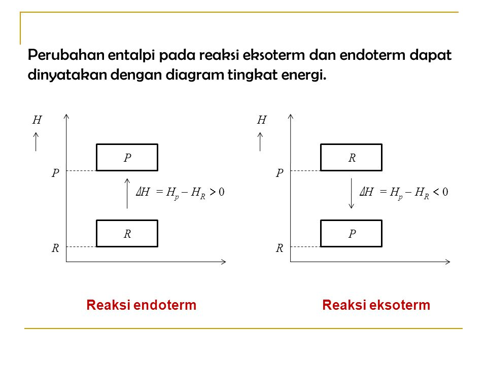 Pembelajaran kimia termokimia kelas xi semester ppt download perubahan entalpi pada reaksi eksoterm dan endoterm dapat dinyatakan dengan diagram tingkat energi ccuart Gallery
