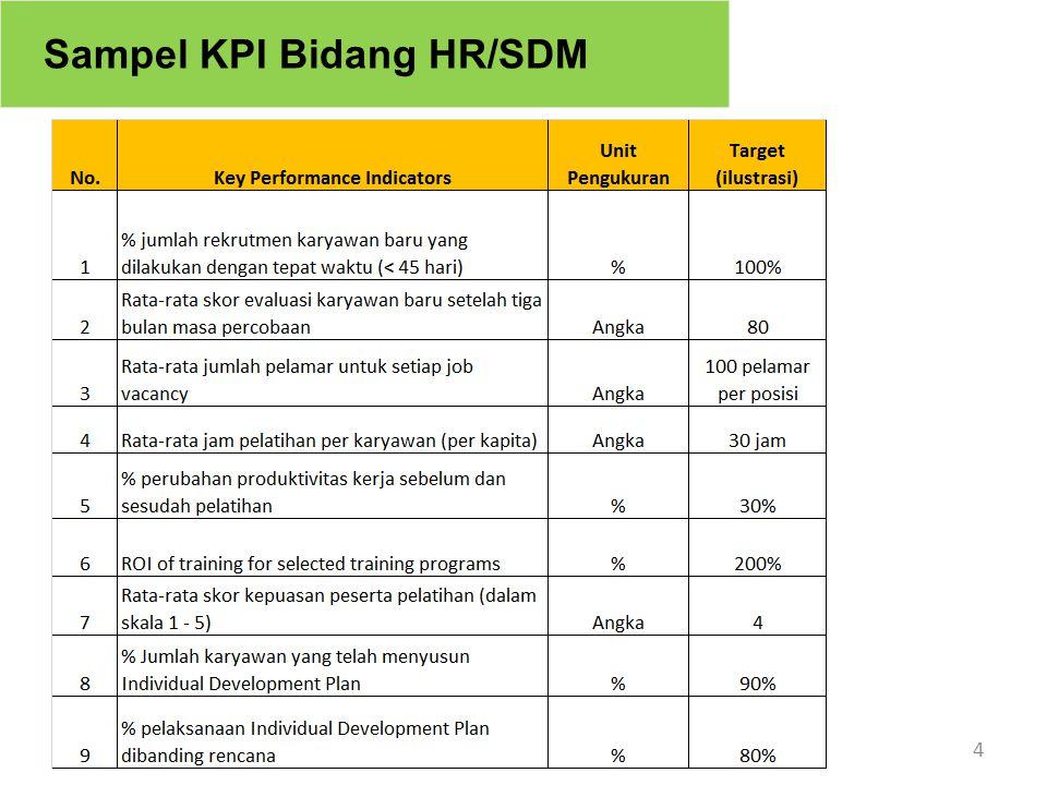 Daftar Contoh Kpi Bidang Sdm Marketing It Finance Dan Produksi Ppt Download
