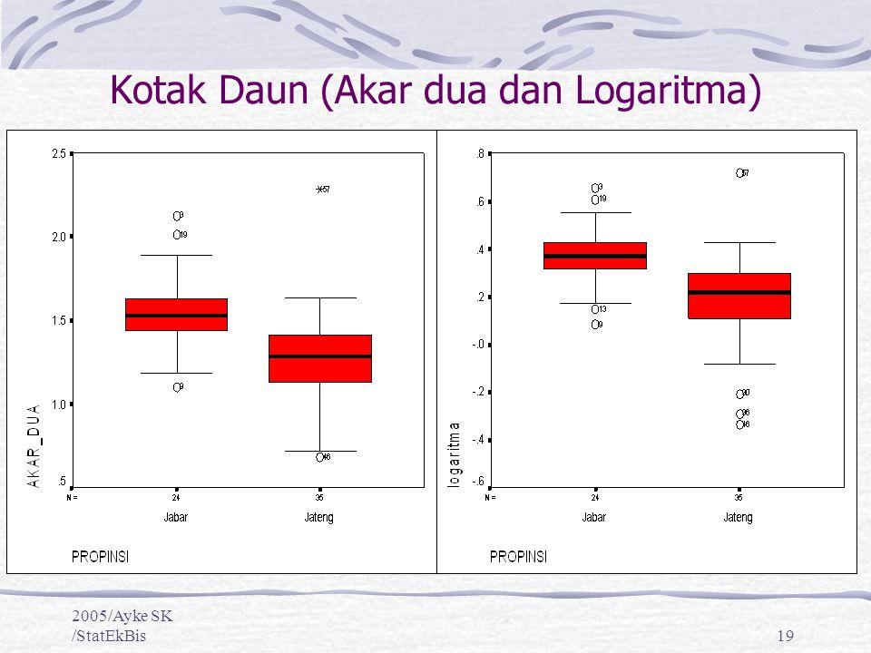 Eksplorasi data membuat dan mengintepretasi diagram pencar ppt kotak daun akar dua dan logaritma ccuart Image collections