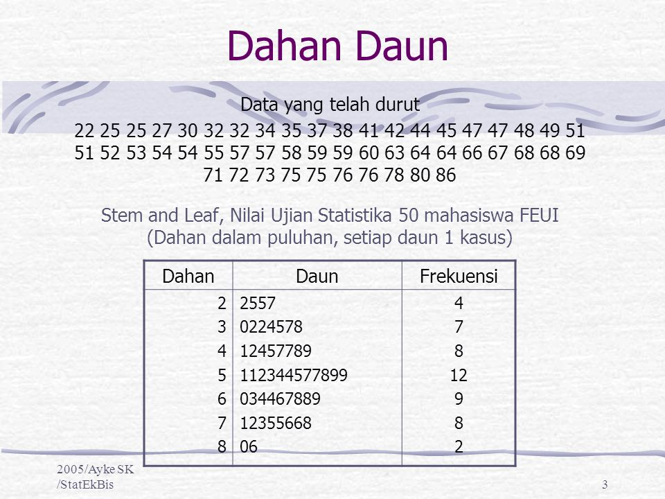 Eksplorasi data membuat dan mengintepretasi diagram pencar ppt diagram dahan daun 3 dahan ccuart Choice Image