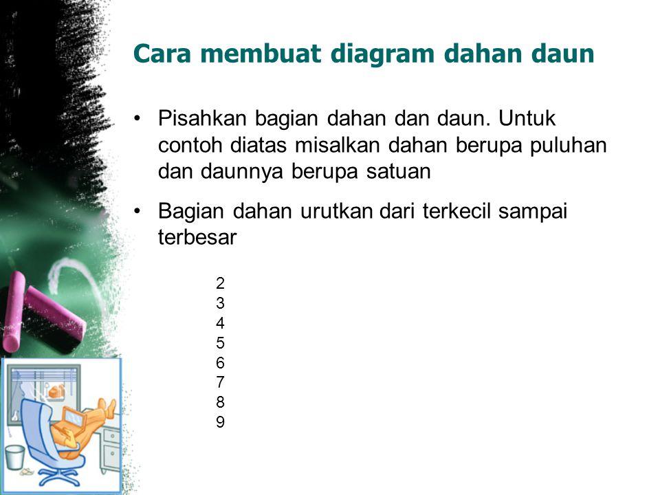 Pertemuan iii statistika dasar basic statistics ppt download cara membuat diagram dahan daun ccuart Choice Image