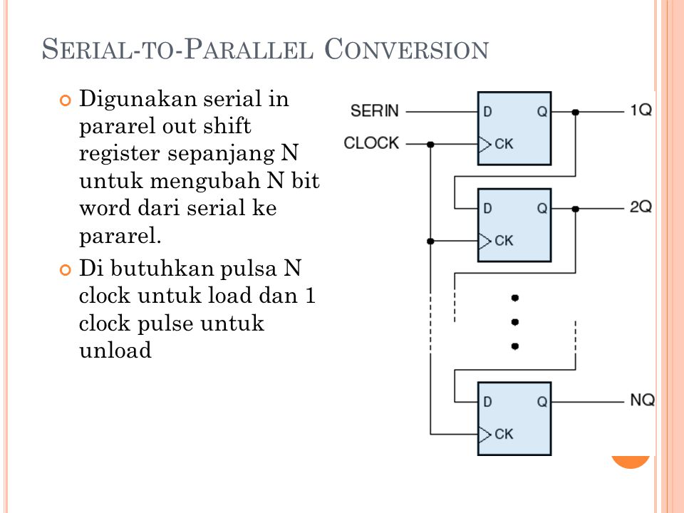 timing diagram register geser serial ke parallel 4 bitregister gesershift register serial communication ppt download rh slideplayer info