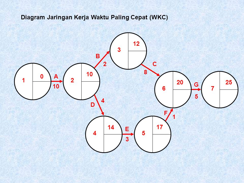 Teori jaringan kerja network theory ppt download 19 diagram jaringan kerja ccuart Image collections