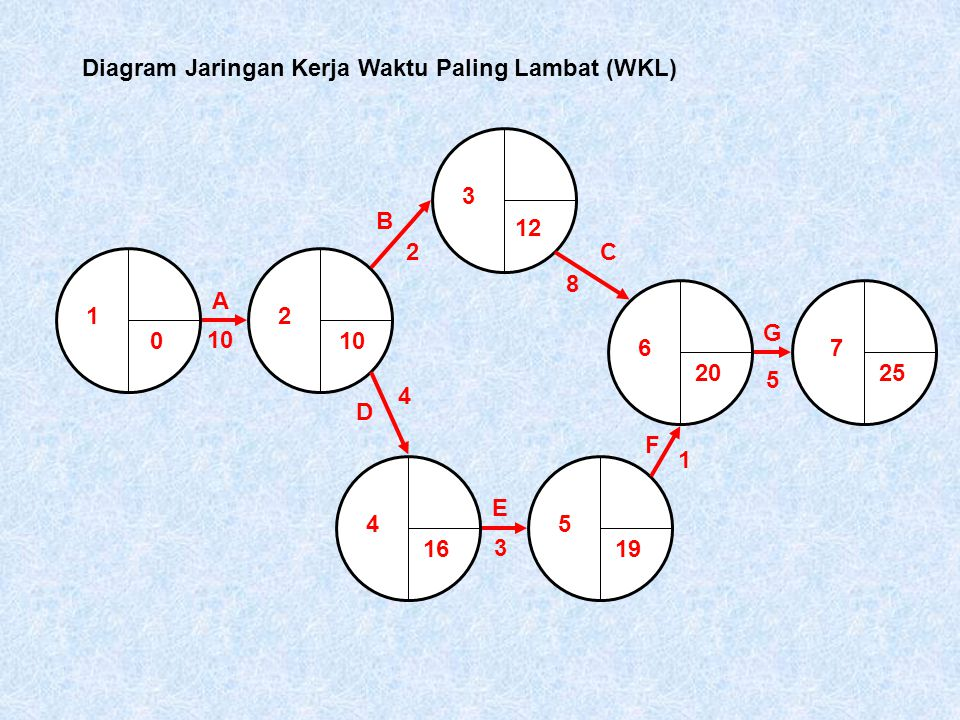 Teori jaringan kerja network theory ppt download 23 diagram jaringan kerja ccuart Image collections