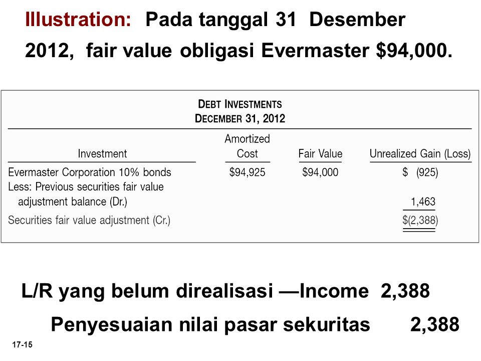 Illustration: Pada tanggal 31 Desember 2012, fair value obligasi Evermaster $94,000.