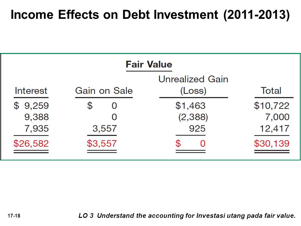 Income Effects on Debt Investment ( )