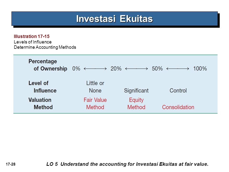 Investasi Ekuitas Illustration Levels of Influence. Determine Accounting Methods.