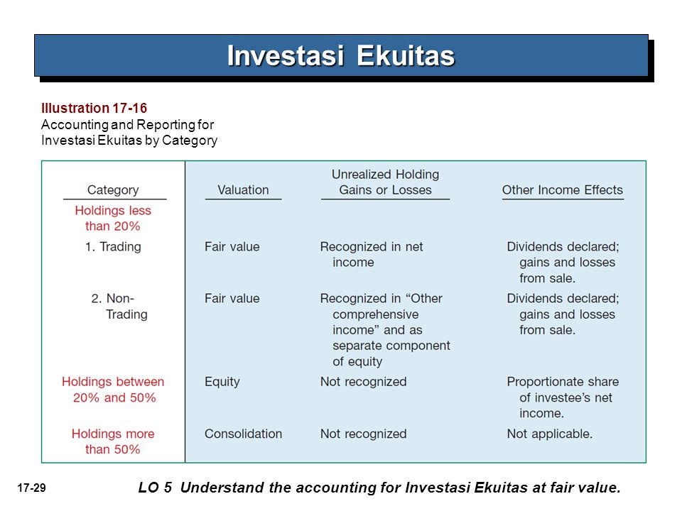 Investasi Ekuitas Illustration 17-16. Accounting and Reporting for Investasi Ekuitas by Category.