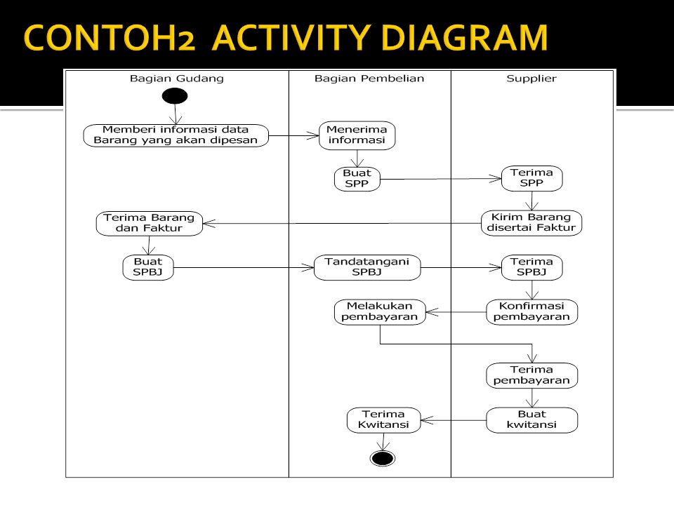 CONTOH2 ACTIVITY DIAGRAM