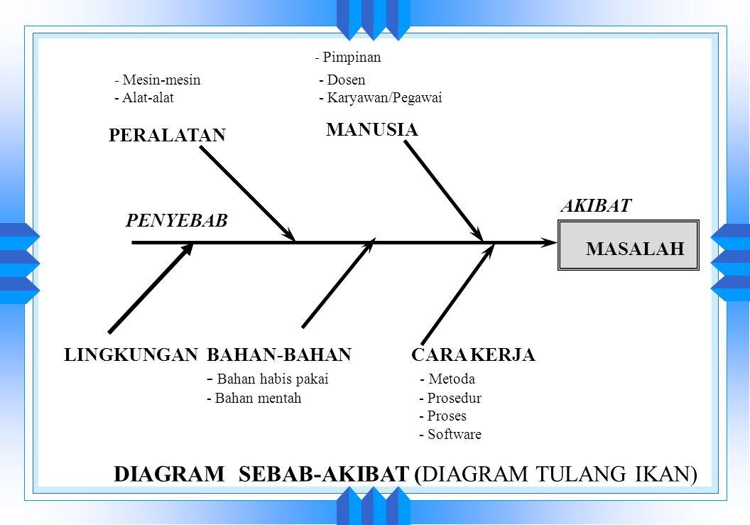 Alat dan teknik untuk mutu ppt download 22 diagram sebab akibat diagram tulang ikan ccuart Choice Image