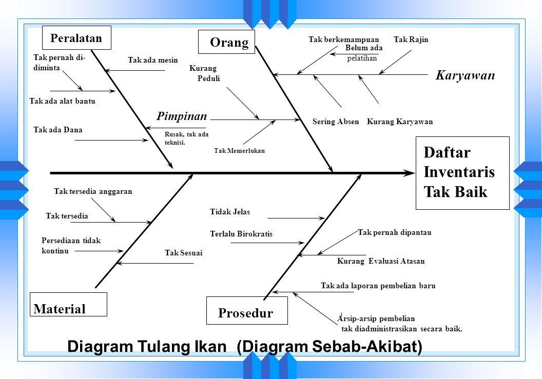 Alat dan teknik untuk mutu ppt download 23 diagram ccuart Choice Image