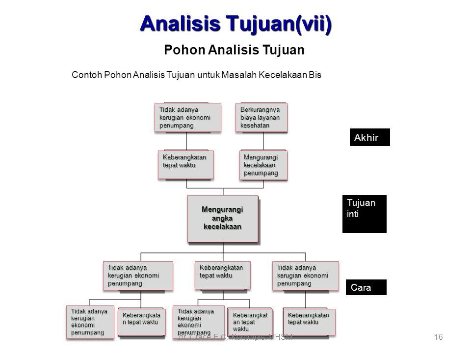 Analisis prioritas masalah dan penentuan alternatif pemecahan ppt analisis tujuanvii akhir ccuart Image collections