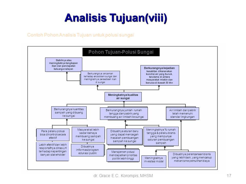 Analisis prioritas masalah dan penentuan alternatif pemecahan ppt analisis tujuanviii ccuart Image collections
