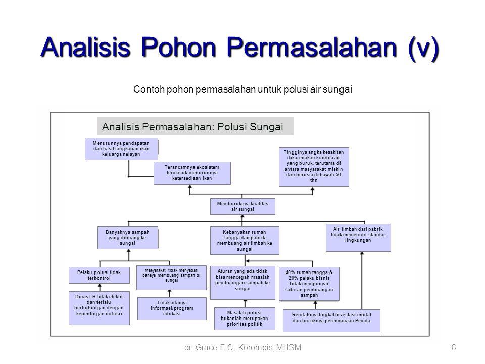 Analisis prioritas masalah dan penentuan alternatif pemecahan ppt analisis pohon permasalahan v 9 analisis tujuan ccuart Image collections