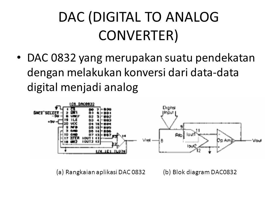 Akuisisi data dan converter data ppt download 9 dac digital ccuart Choice Image