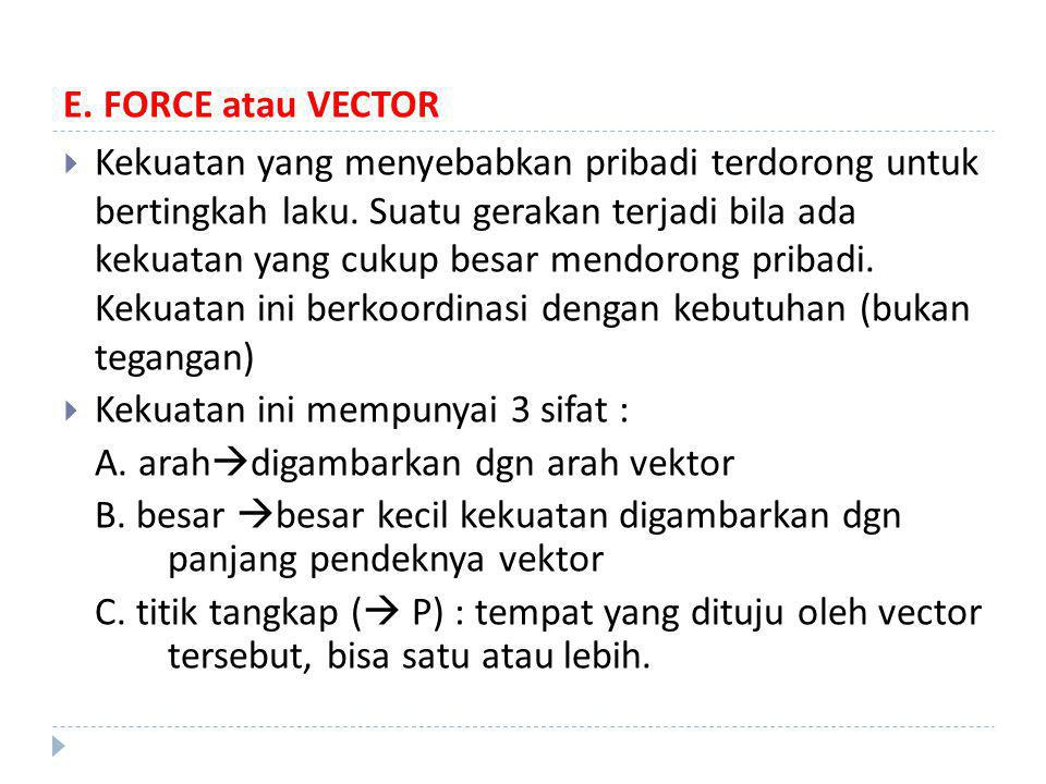 E. FORCE atau VECTOR