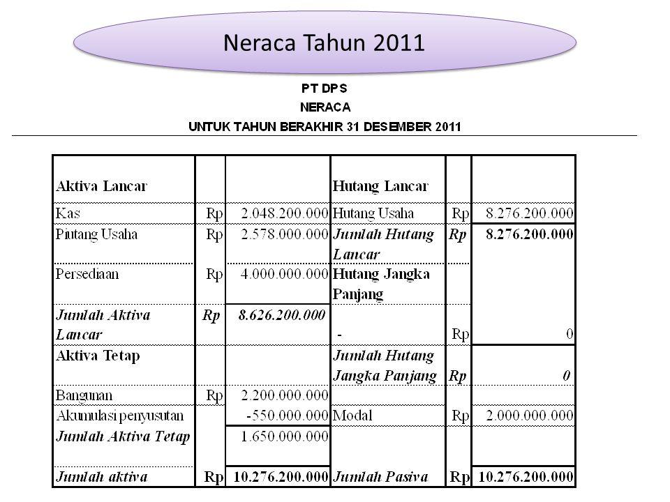 Contoh Laporan Keuangan Untuk Spt Tahunan Badan