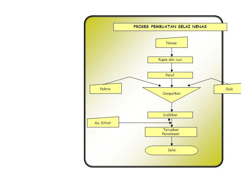 Proses pengolahan buah sumber ppt download proses pembuatan selai nenas ccuart Image collections
