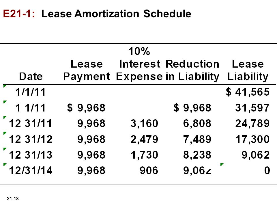 E21-1: Lease Amortization Schedule