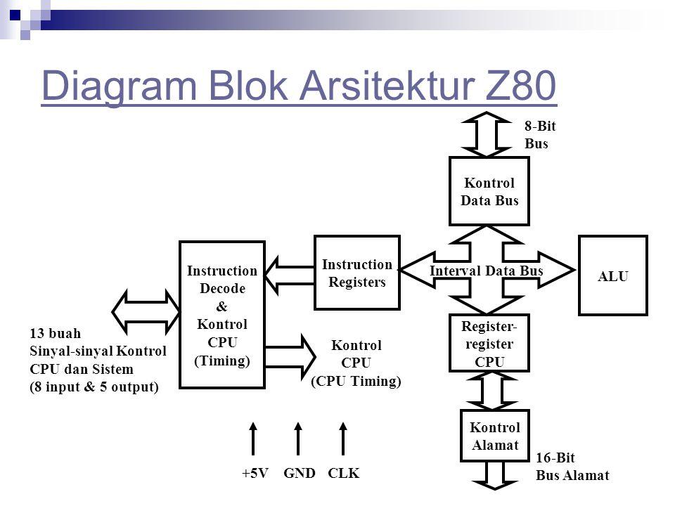Microprocessor oleh denda dewatama ppt download diagram blok arsitektur z80 ccuart Choice Image