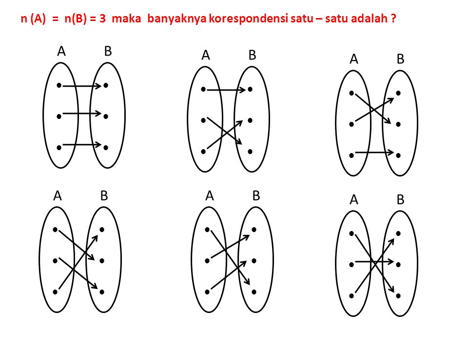Relasi bola basket tari padus i diagram panah ppt n a nb 3 maka banyaknya korespondensi satu ccuart Images