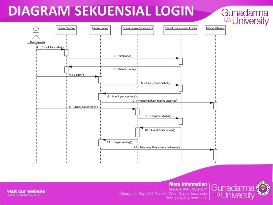Nama sri erma rahmaulia npm jurusan sistem informasi ppt 7 diagram sekuensial login ccuart Gallery