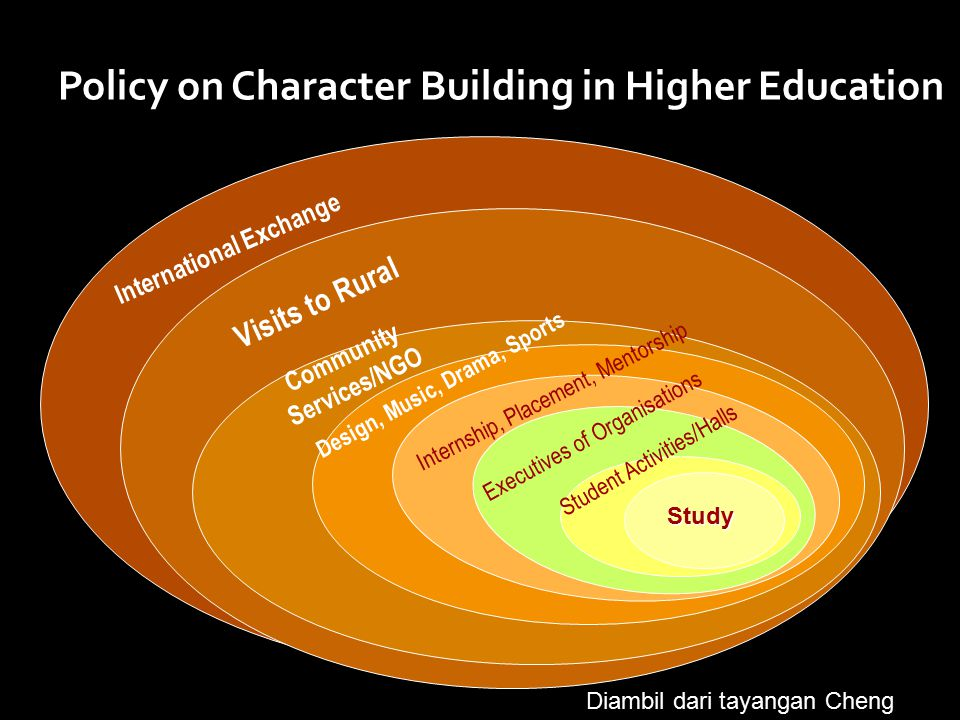 Policy on Character Building in Higher Education