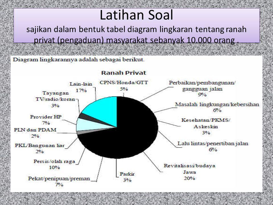 Data penyajian data ppt download 33 latihan soal sajikan dalam bentuk tabel diagram lingkaran tentang ranah privat pengaduan masyarakat sebanyak orang ccuart Gallery