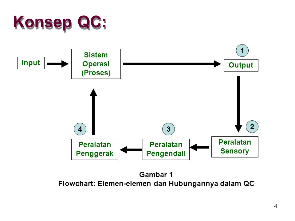 Pti Quality Control Qc Ppt Download
