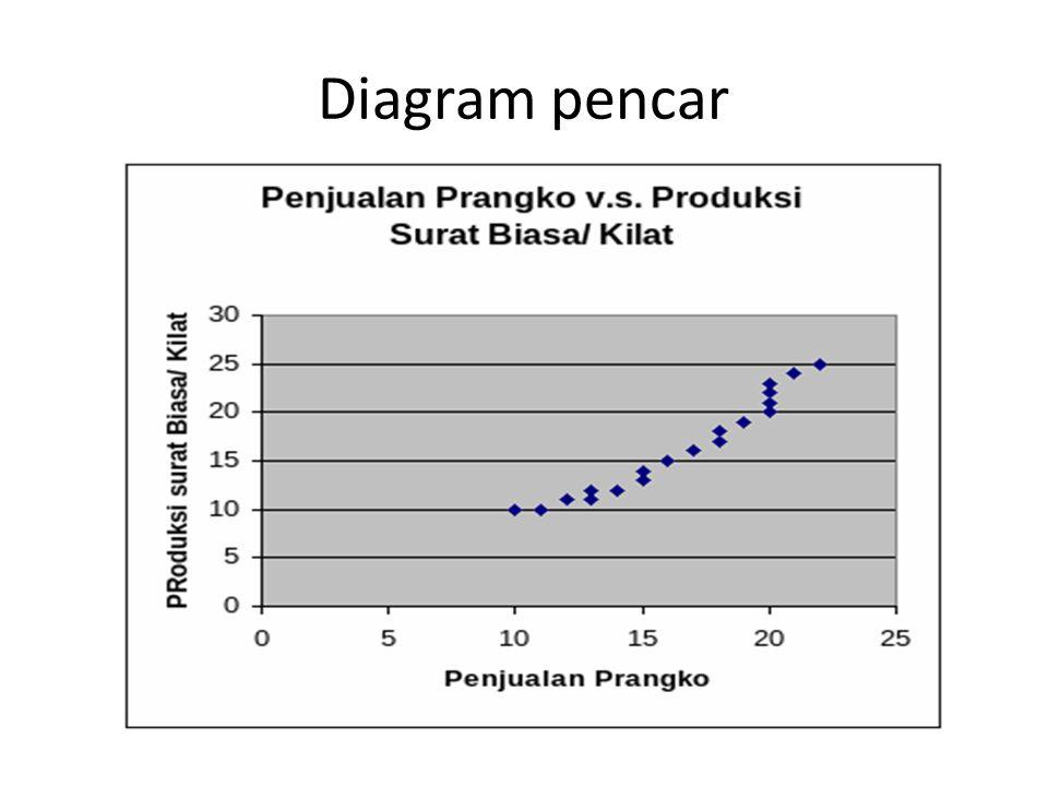Pengolahan data ppt download 13 diagram pencar ccuart Gallery