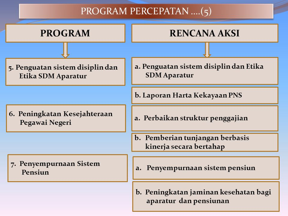 PROGRAM PERCEPATAN ....(5) PROGRAM RENCANA AKSI