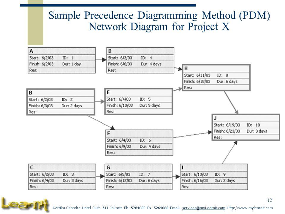 Precedence diagram method pdm adalah illustration of wiring diagram precedence diagram method pdm adalah images gallery ccuart Image collections