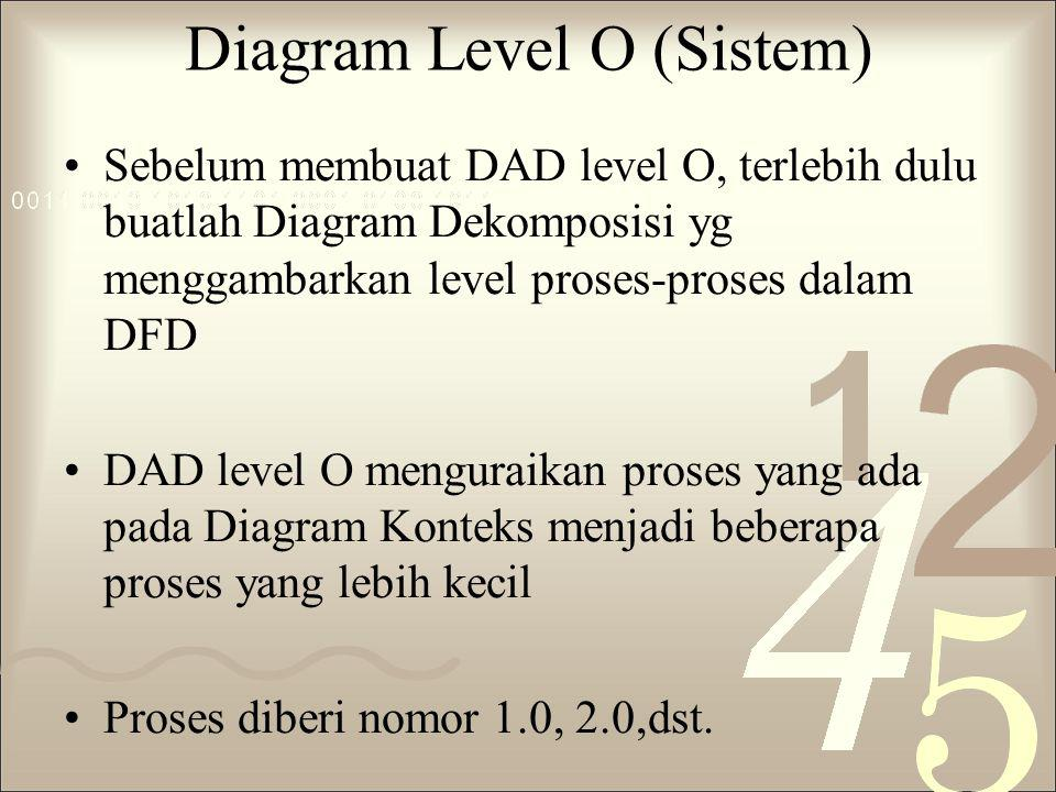 Diagram Level O (Sistem)